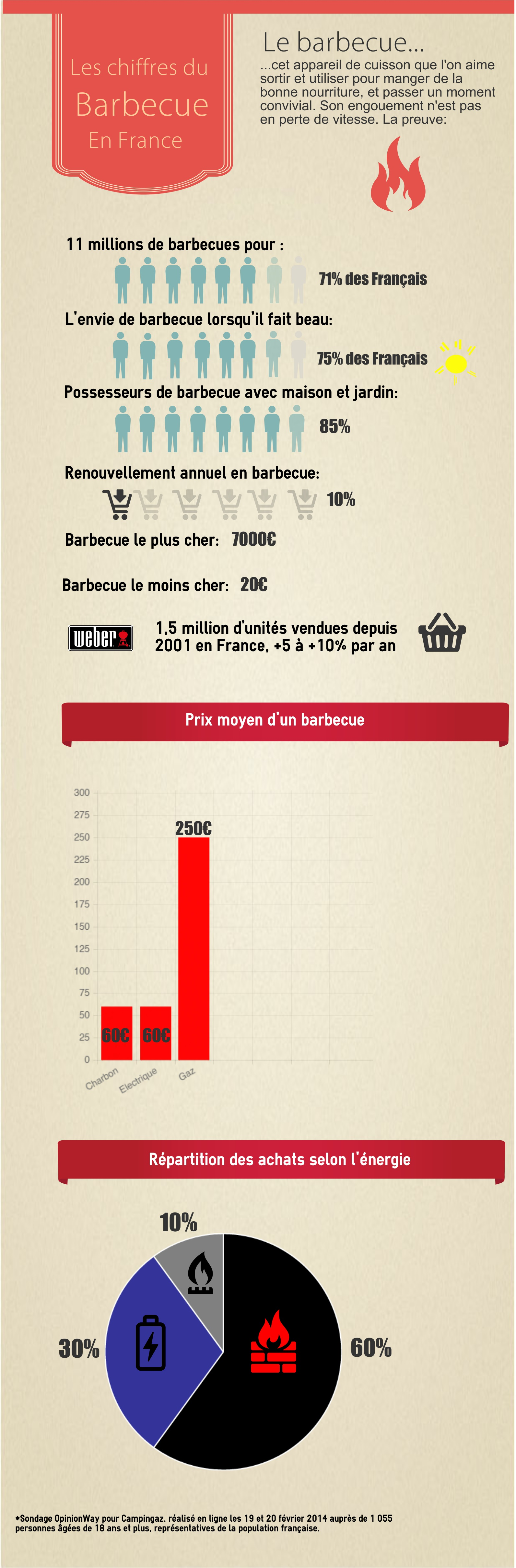 infographiebarbecue